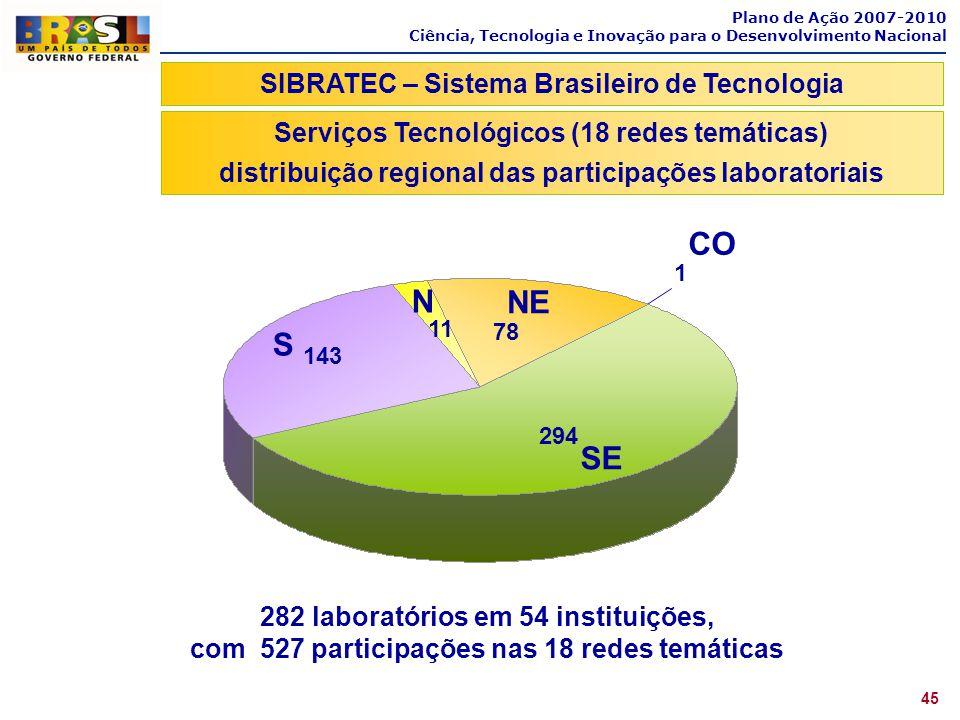 CO N NE S SE SIBRATEC – Sistema Brasileiro de Tecnologia