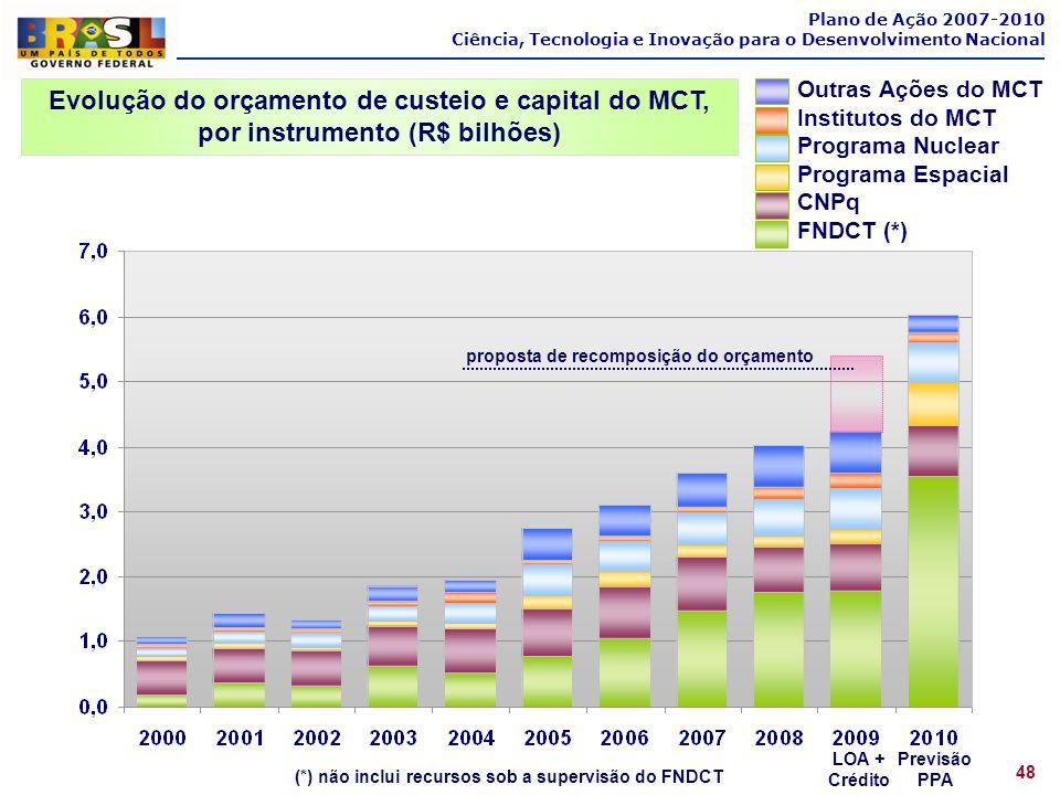 Plano de Ação 2007-2010 Ciência, Tecnologia e Inovação para o Desenvolvimento Nacional. Outras Ações do MCT.