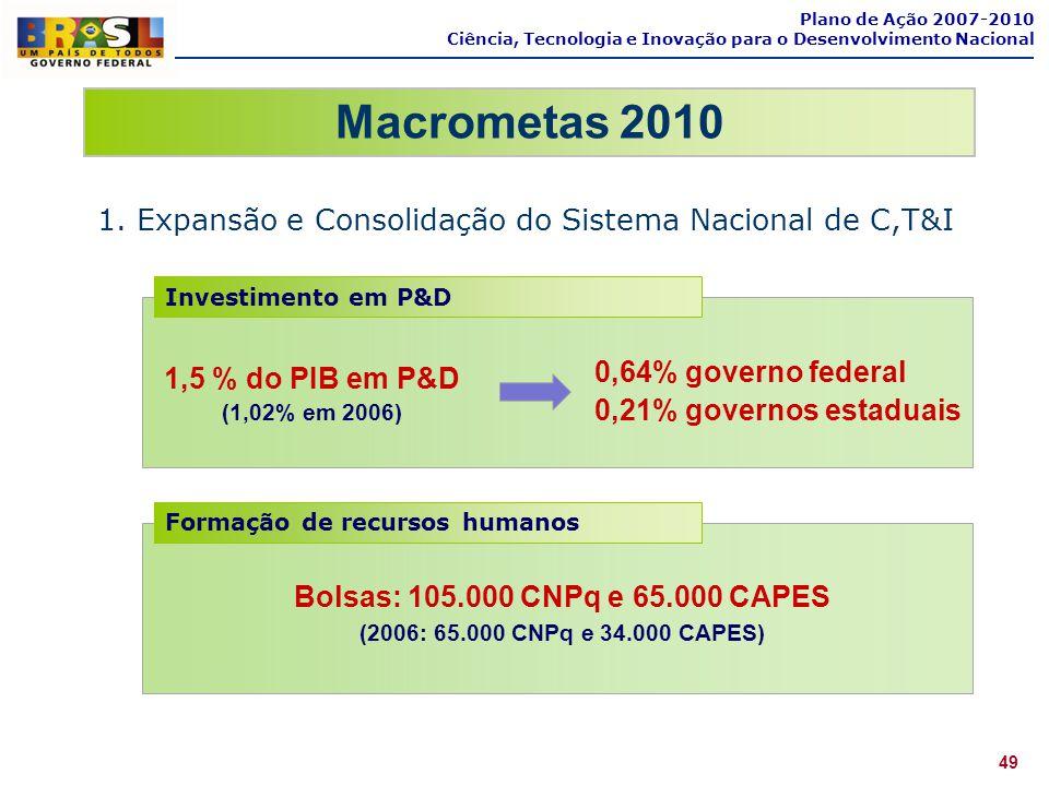 Plano de Ação 2007-2010 Ciência, Tecnologia e Inovação para o Desenvolvimento Nacional. Macrometas 2010.