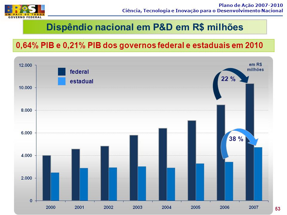 Dispêndio nacional em P&D em R$ milhões