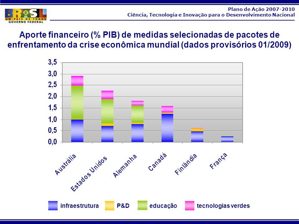 Aporte financeiro (% PIB) de medidas selecionadas de pacotes de