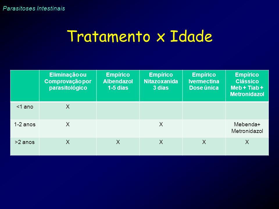 Eliminação ou Comprovação por parasitológico Empírico Nitazoxanida