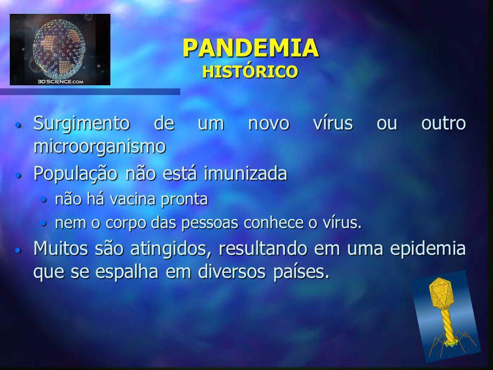 PANDEMIA HISTÓRICO Surgimento de um novo vírus ou outro microorganismo