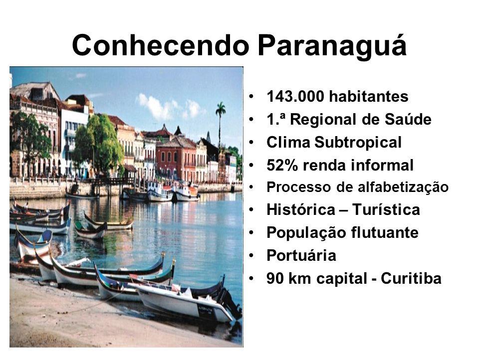 Conhecendo Paranaguá 143.000 habitantes 1.ª Regional de Saúde