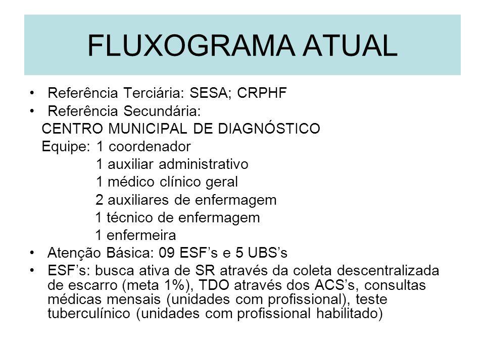 FLUXOGRAMA ATUAL Referência Terciária: SESA; CRPHF
