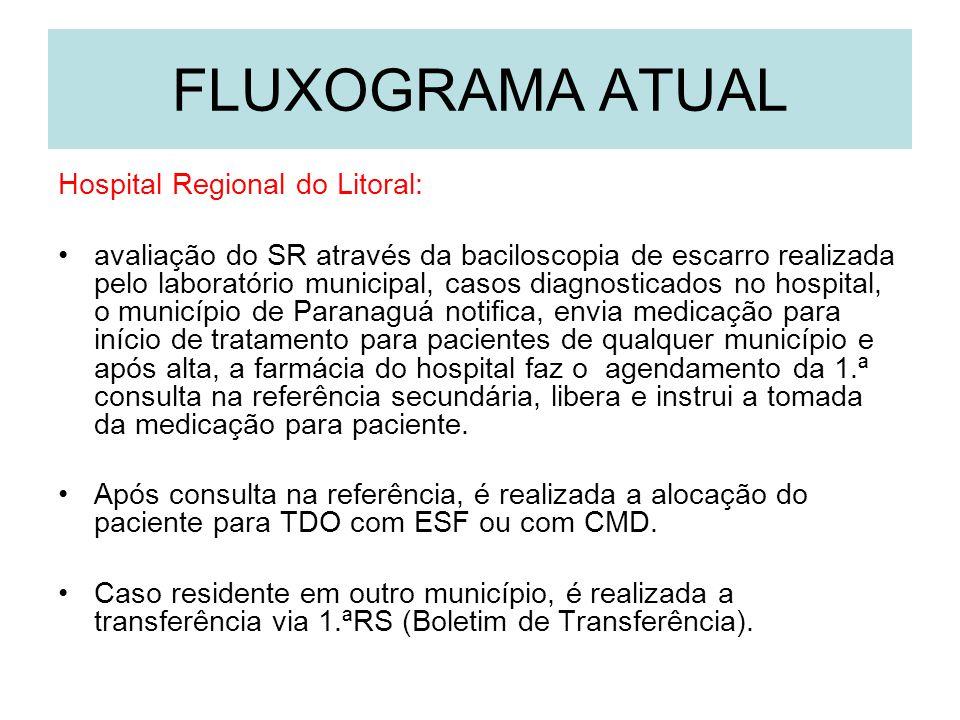 FLUXOGRAMA ATUAL Hospital Regional do Litoral: