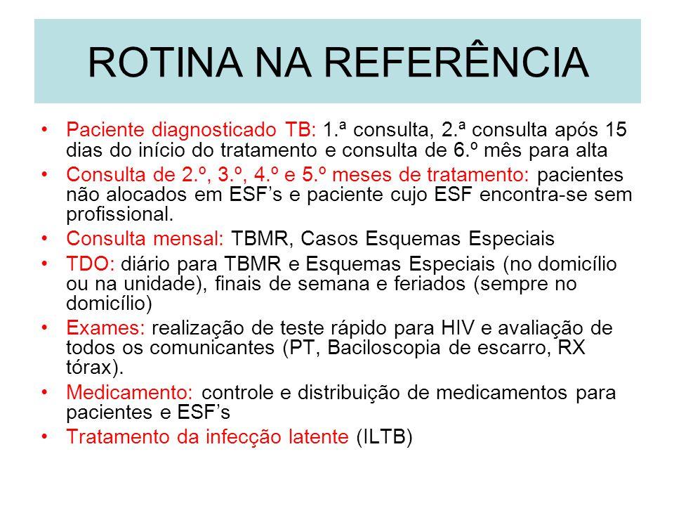ROTINA NA REFERÊNCIA Paciente diagnosticado TB: 1.ª consulta, 2.ª consulta após 15 dias do início do tratamento e consulta de 6.º mês para alta.