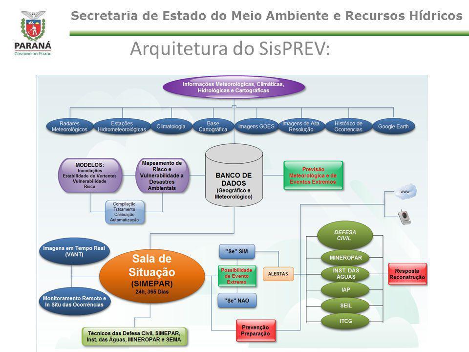 Arquitetura do SisPREV: