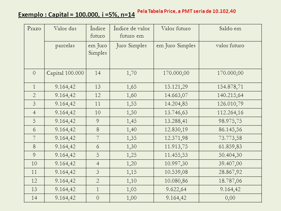 Pela Tabela Price, a PMT seria de 10.102,40