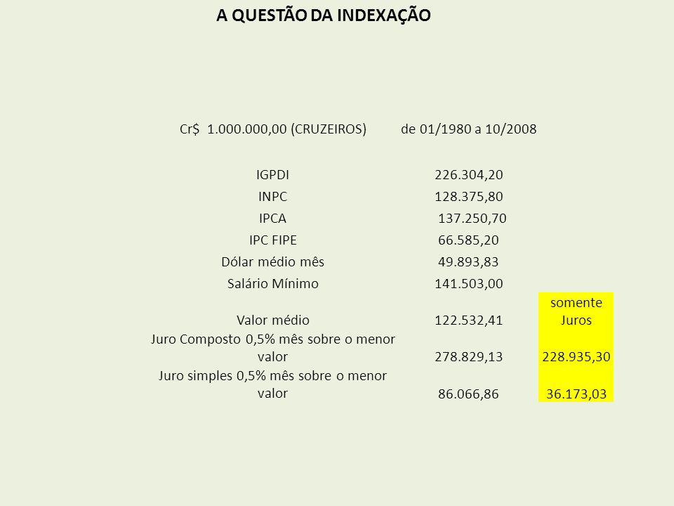 A QUESTÃO DA INDEXAÇÃO Cr$ 1.000.000,00 (CRUZEIROS)