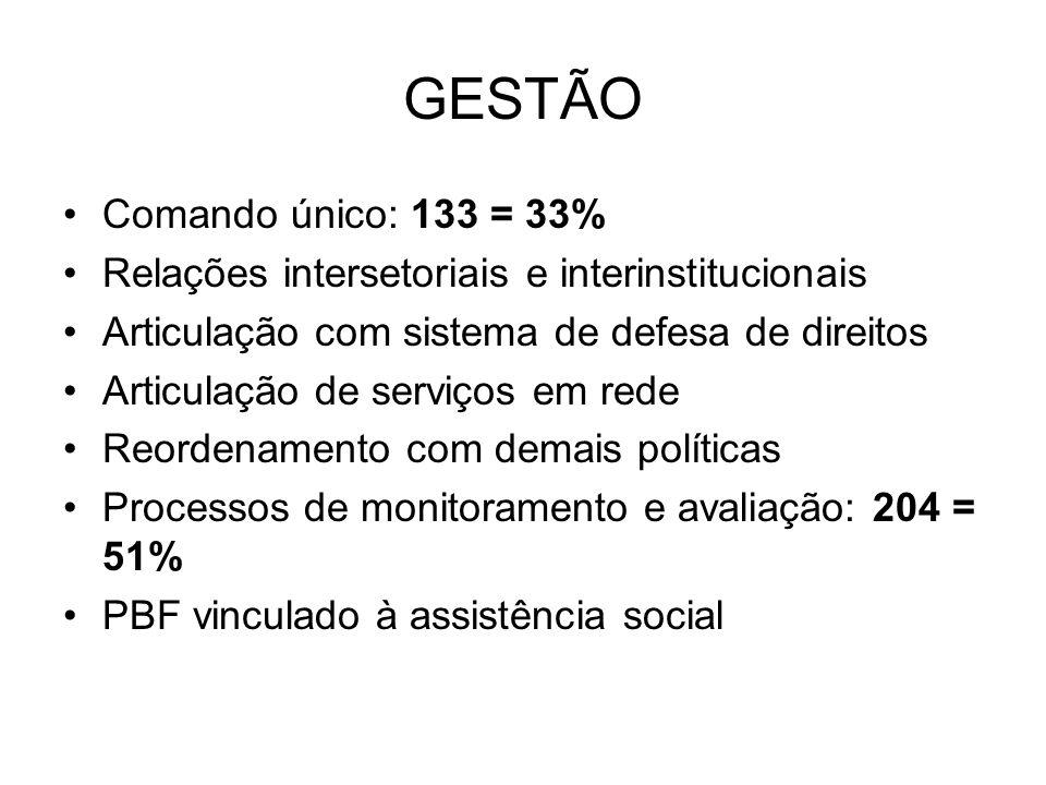 GESTÃO Comando único: 133 = 33%