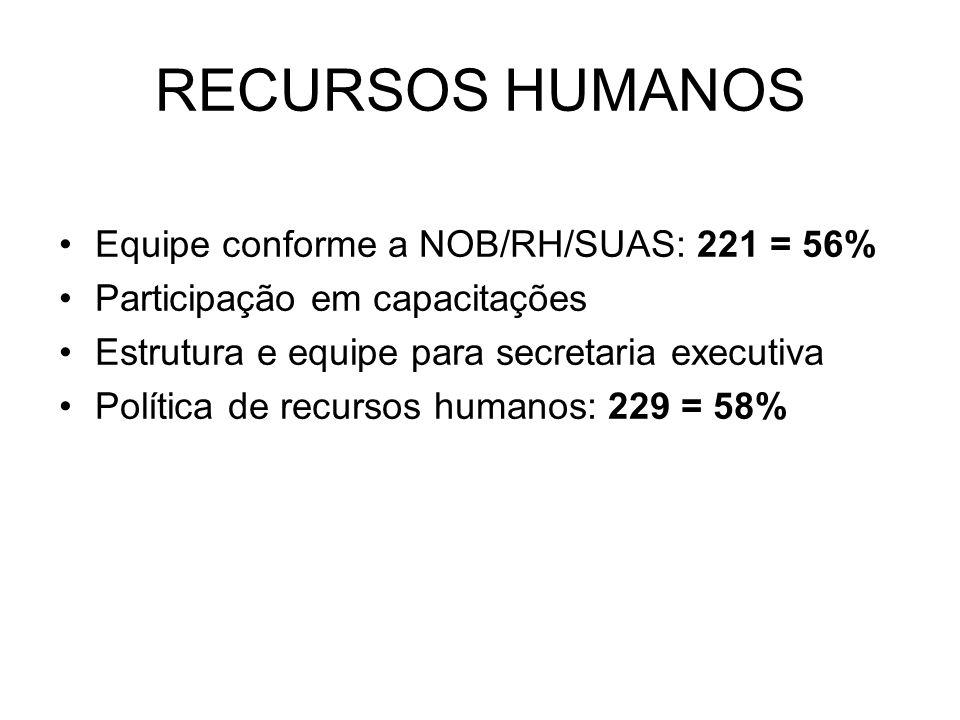 RECURSOS HUMANOS Equipe conforme a NOB/RH/SUAS: 221 = 56%