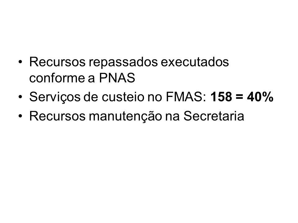 Recursos repassados executados conforme a PNAS