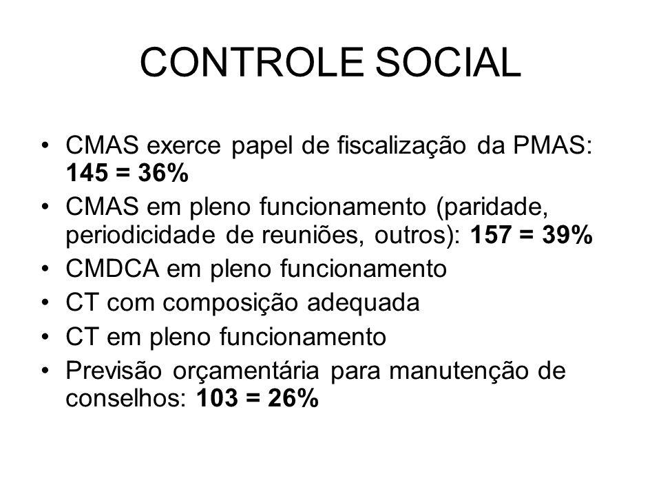 CONTROLE SOCIAL CMAS exerce papel de fiscalização da PMAS: 145 = 36%