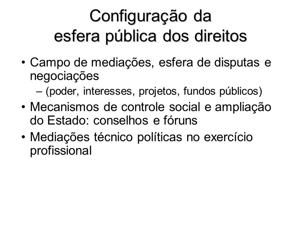 Configuração da esfera pública dos direitos