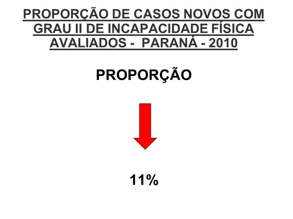 PROPORÇÃO DE CASOS NOVOS COM GRAU II DE INCAPACIDADE FÍSICA AVALIADOS - PARANÁ - 2010