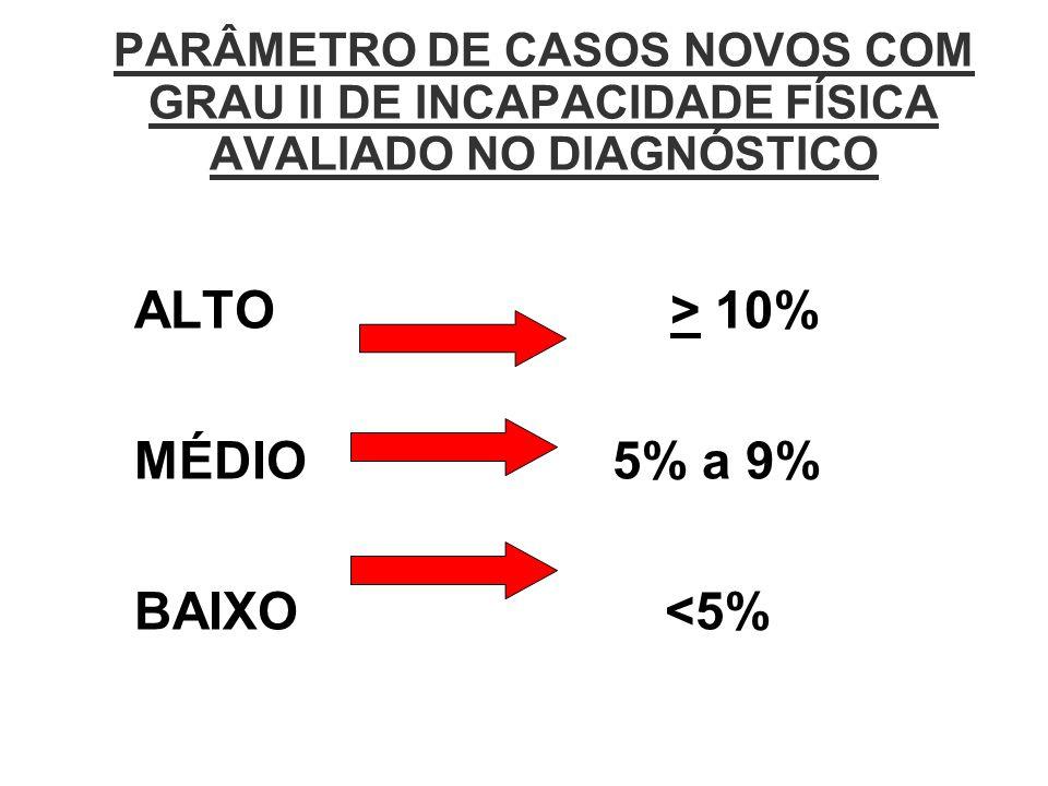ALTO > 10% MÉDIO 5% a 9% BAIXO <5%
