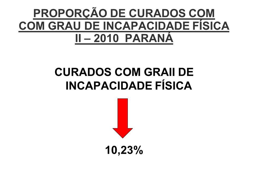 CURADOS COM GRAII DE INCAPACIDADE FÍSICA 10,23%