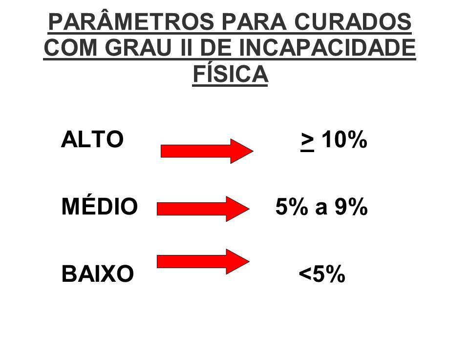 PARÂMETROS PARA CURADOS COM GRAU II DE INCAPACIDADE FÍSICA