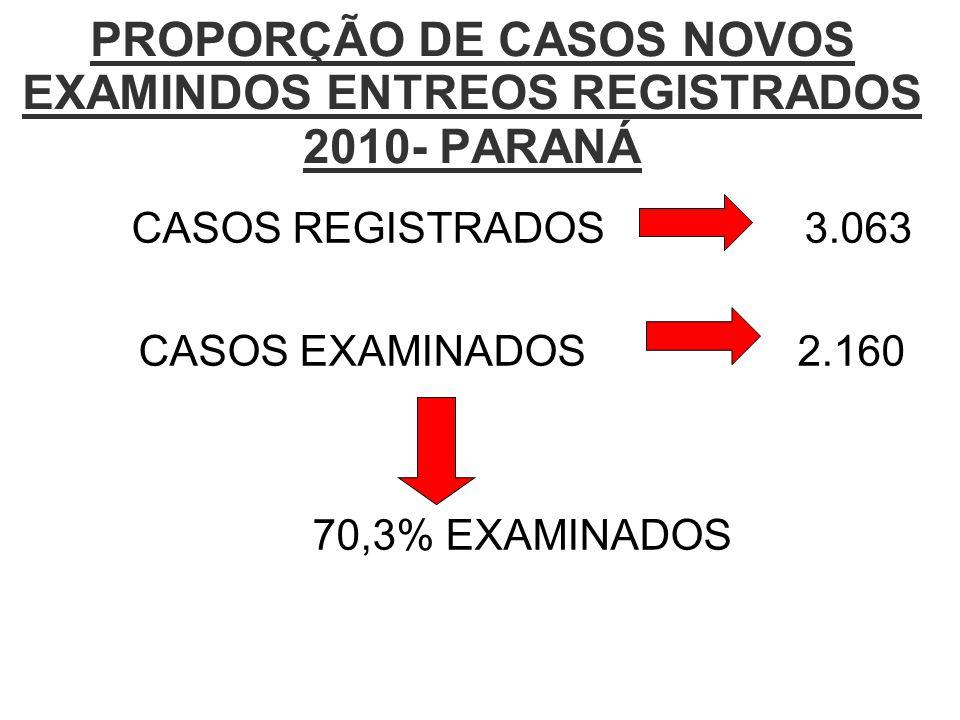 PROPORÇÃO DE CASOS NOVOS EXAMINDOS ENTREOS REGISTRADOS 2010- PARANÁ