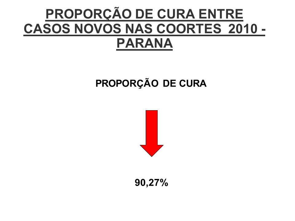 PROPORÇÃO DE CURA ENTRE CASOS NOVOS NAS COORTES 2010 - PARANA