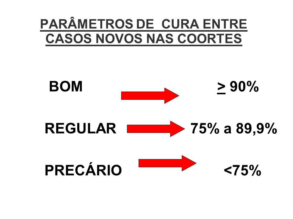 PARÂMETROS DE CURA ENTRE CASOS NOVOS NAS COORTES