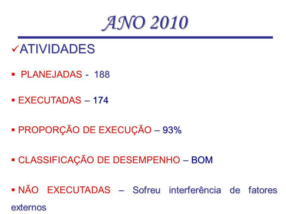 ANO 2010 ATIVIDADES PLANEJADAS - 188 EXECUTADAS – 174