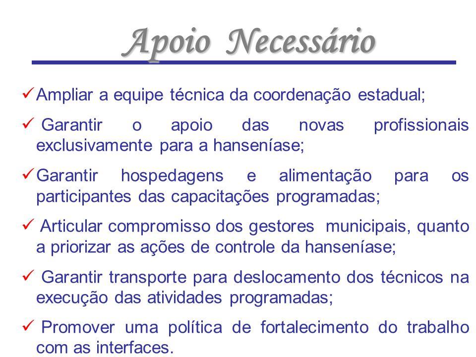 Apoio Necessário Ampliar a equipe técnica da coordenação estadual;