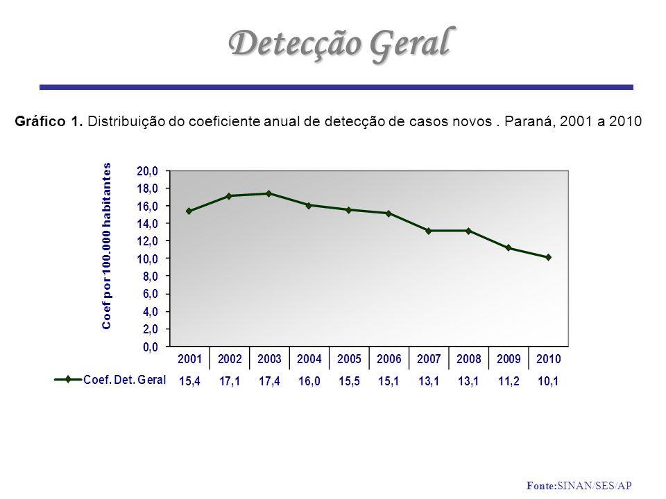 Detecção Geral Gráfico 1. Distribuição do coeficiente anual de detecção de casos novos . Paraná, 2001 a 2010.