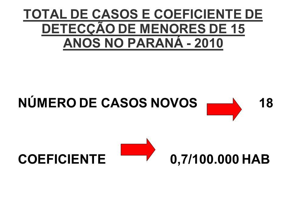 NÚMERO DE CASOS NOVOS 18 COEFICIENTE 0,7/100.000 HAB