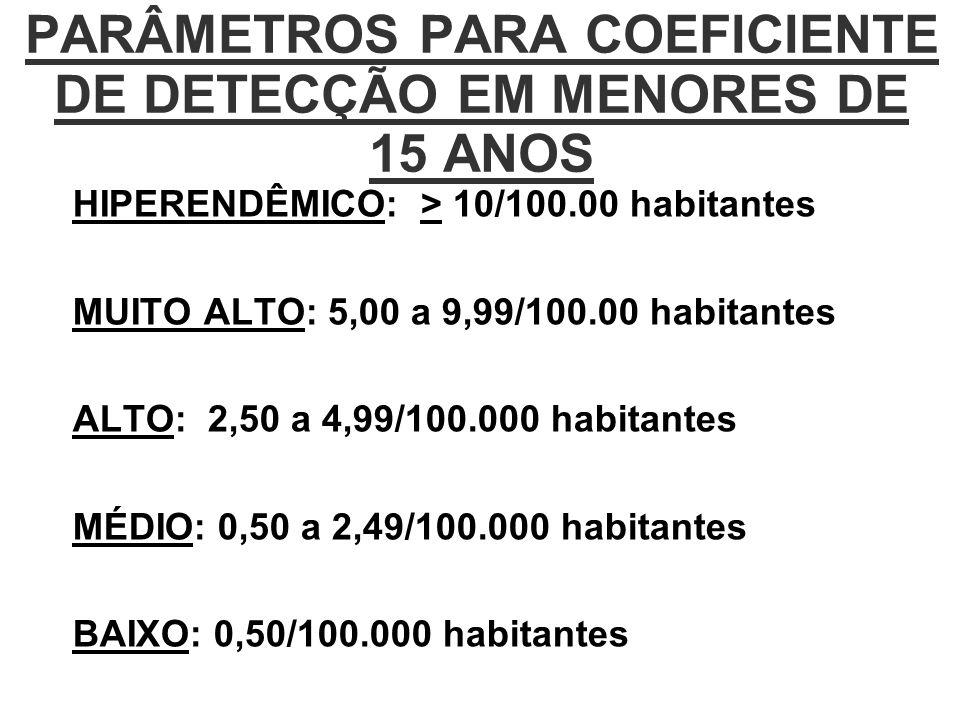 PARÂMETROS PARA COEFICIENTE DE DETECÇÃO EM MENORES DE 15 ANOS