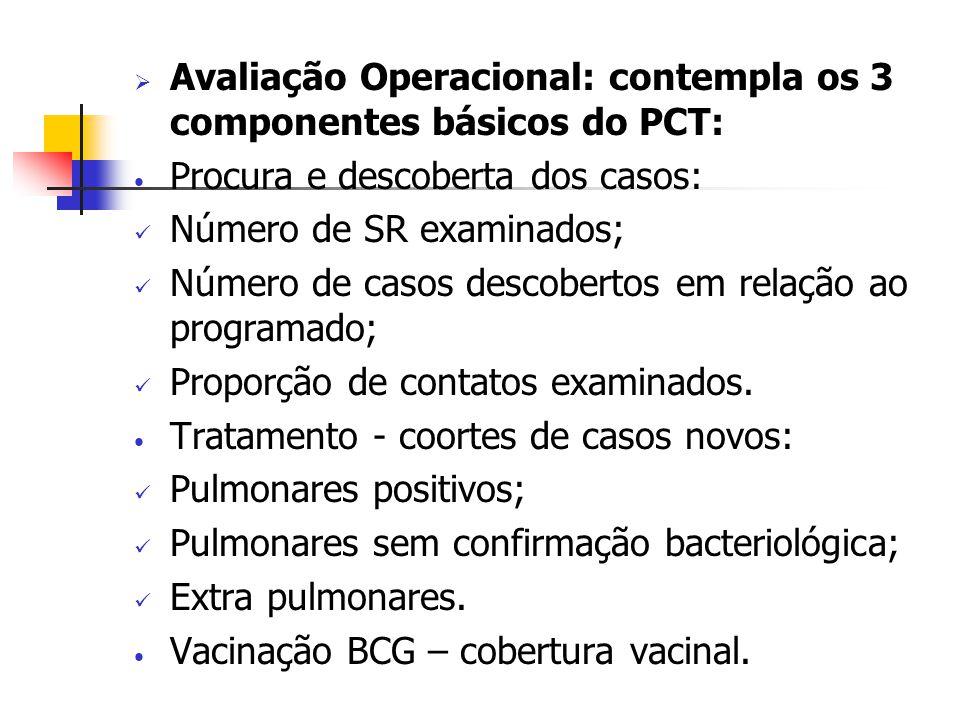 Avaliação Operacional: contempla os 3 componentes básicos do PCT: