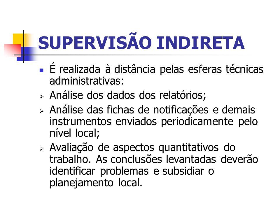 SUPERVISÃO INDIRETA É realizada à distância pelas esferas técnicas administrativas: Análise dos dados dos relatórios;
