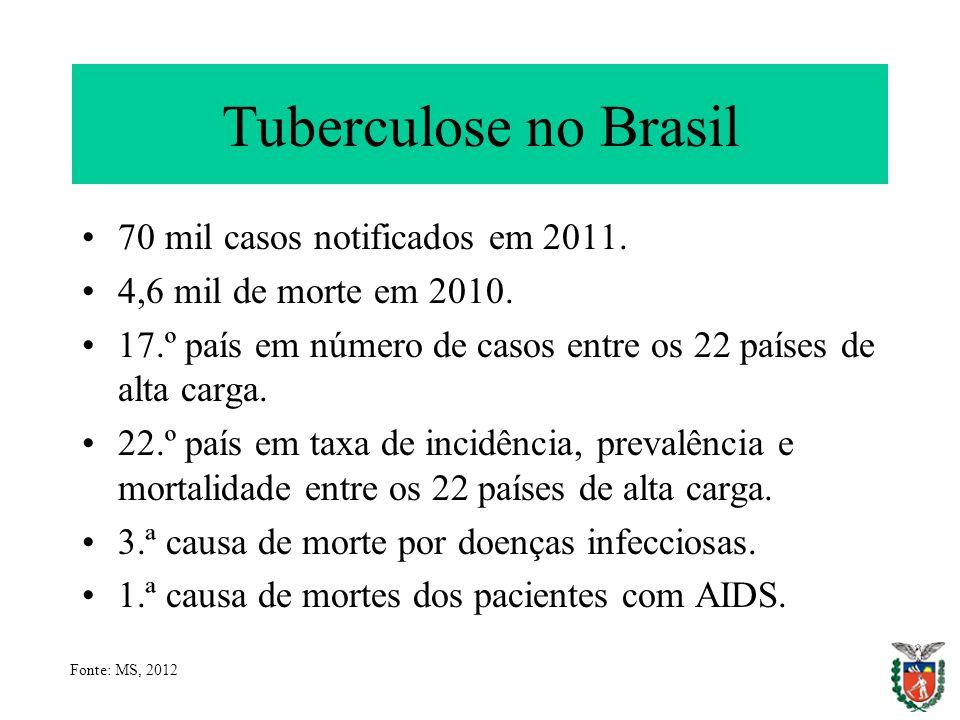 Tuberculose no Brasil 70 mil casos notificados em 2011.