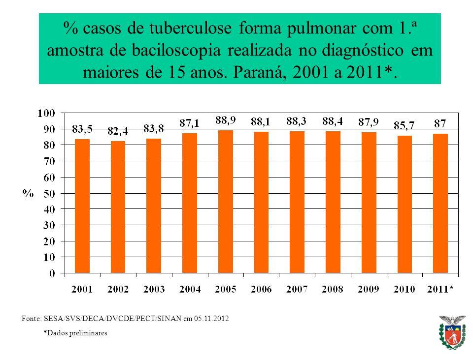% casos de tuberculose forma pulmonar com 1