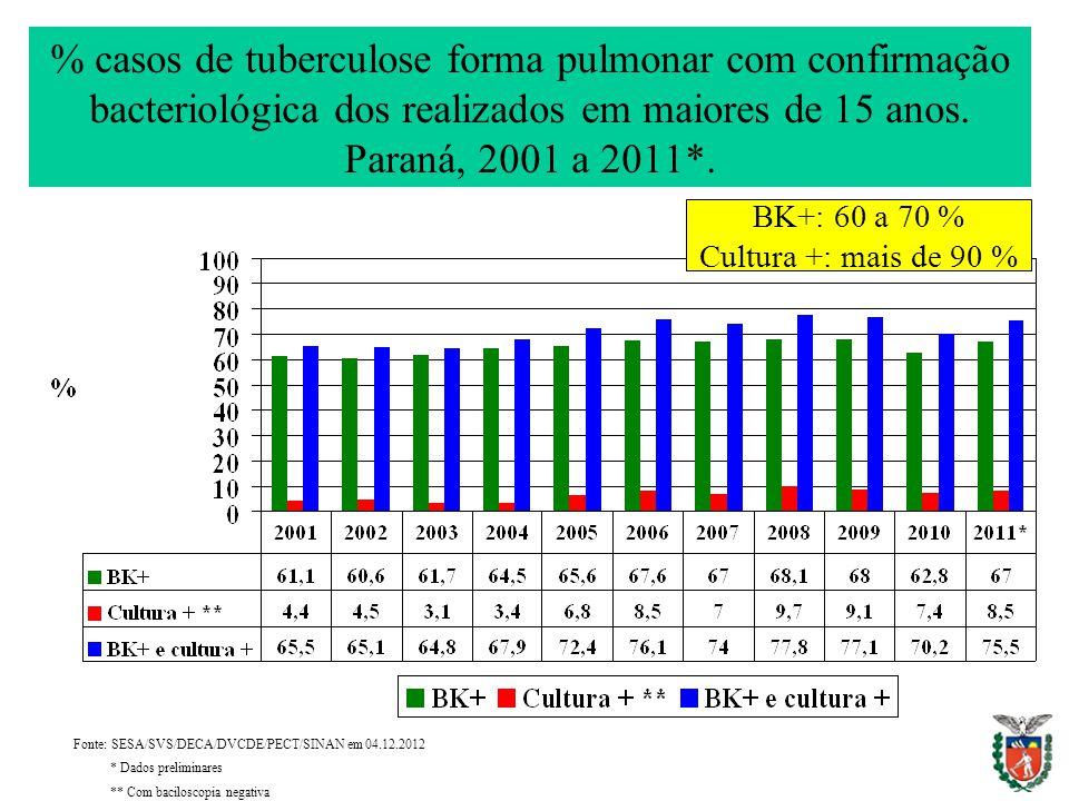 % casos de tuberculose forma pulmonar com confirmação bacteriológica dos realizados em maiores de 15 anos. Paraná, 2001 a 2011*.