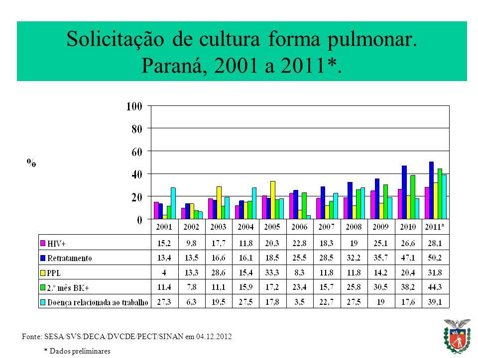 Solicitação de cultura forma pulmonar. Paraná, 2001 a 2011*.