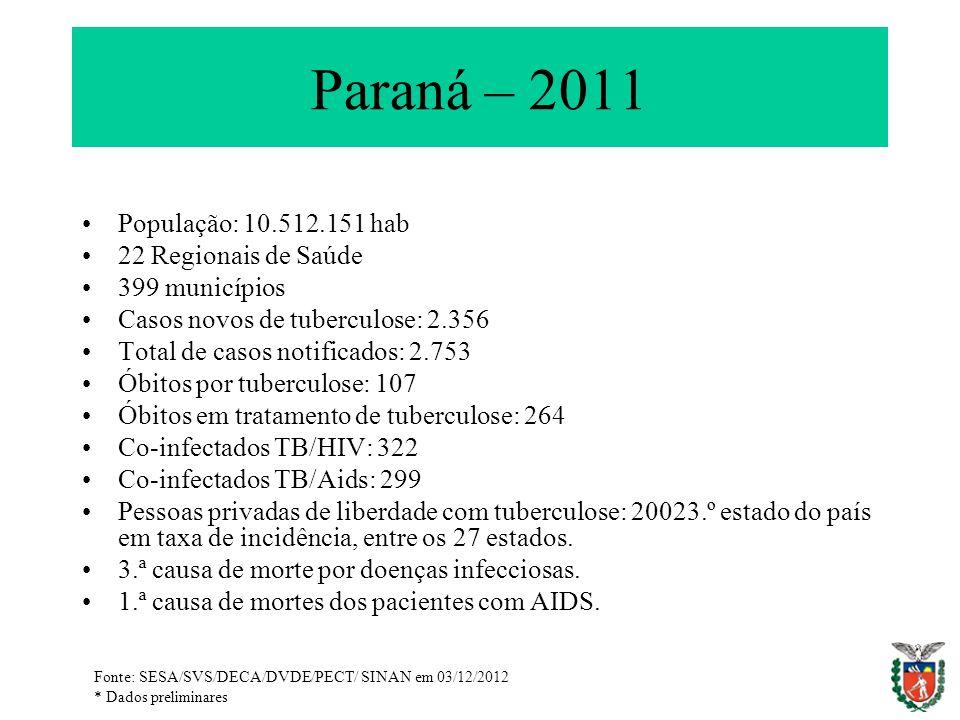 Paraná – 2011 População: 10.512.151 hab 22 Regionais de Saúde