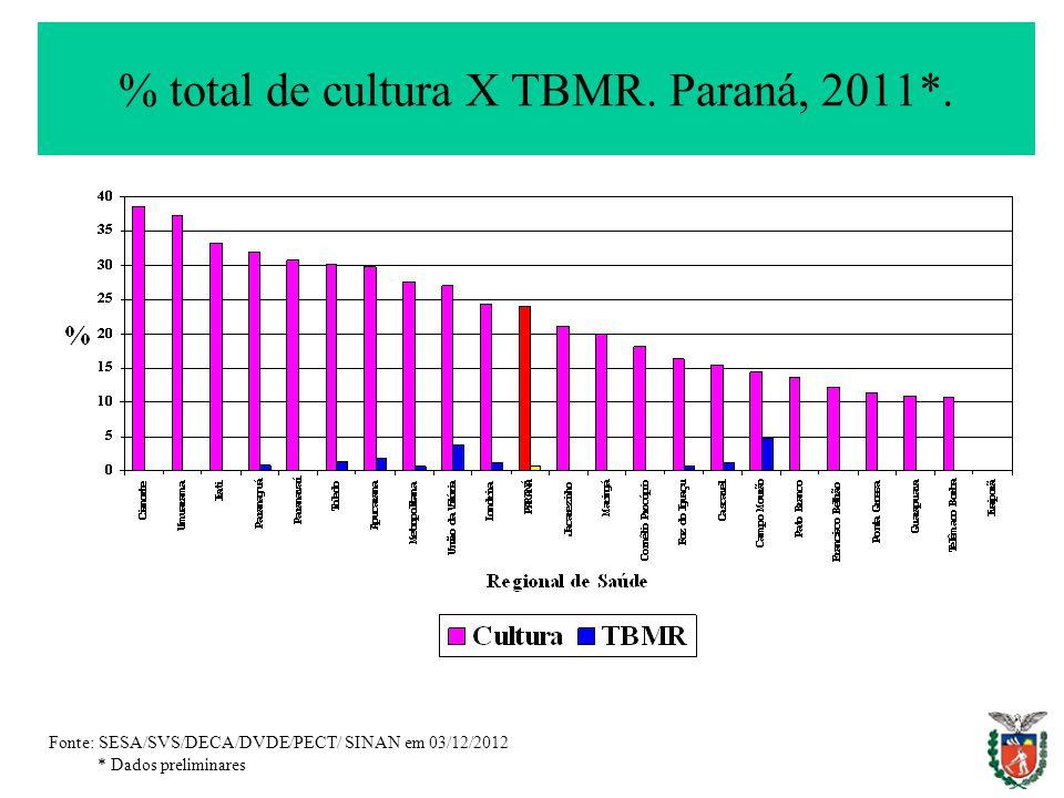 % total de cultura X TBMR. Paraná, 2011*.