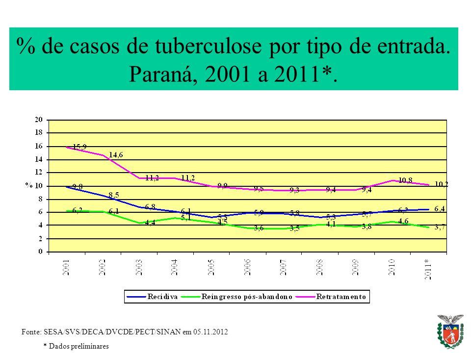 % de casos de tuberculose por tipo de entrada. Paraná, 2001 a 2011*.