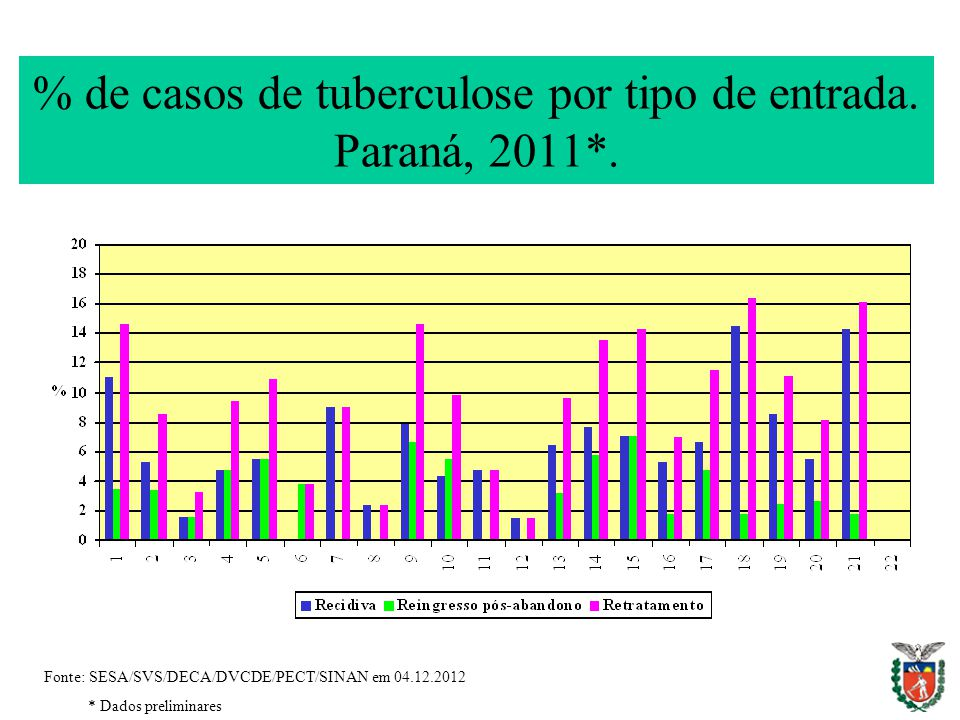 % de casos de tuberculose por tipo de entrada. Paraná, 2011*.