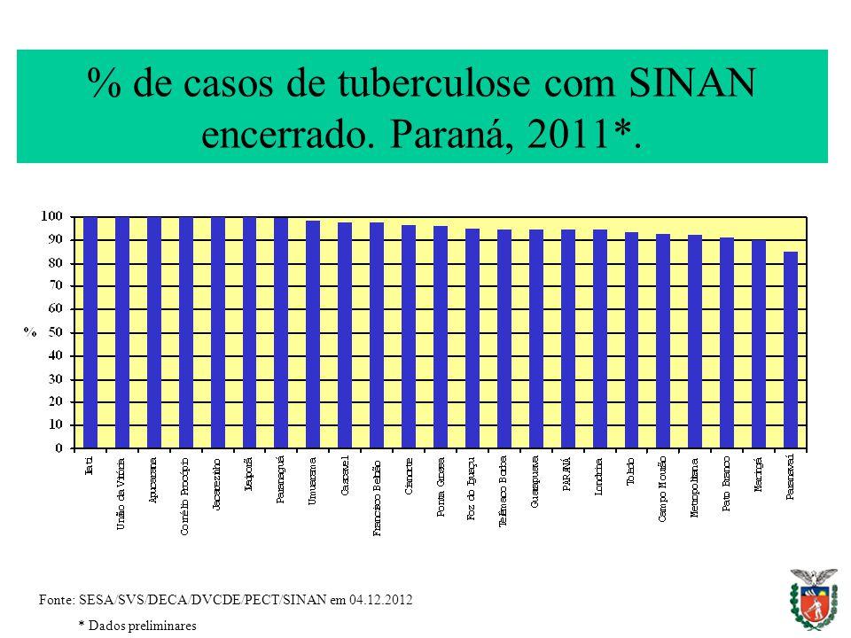% de casos de tuberculose com SINAN encerrado. Paraná, 2011*.