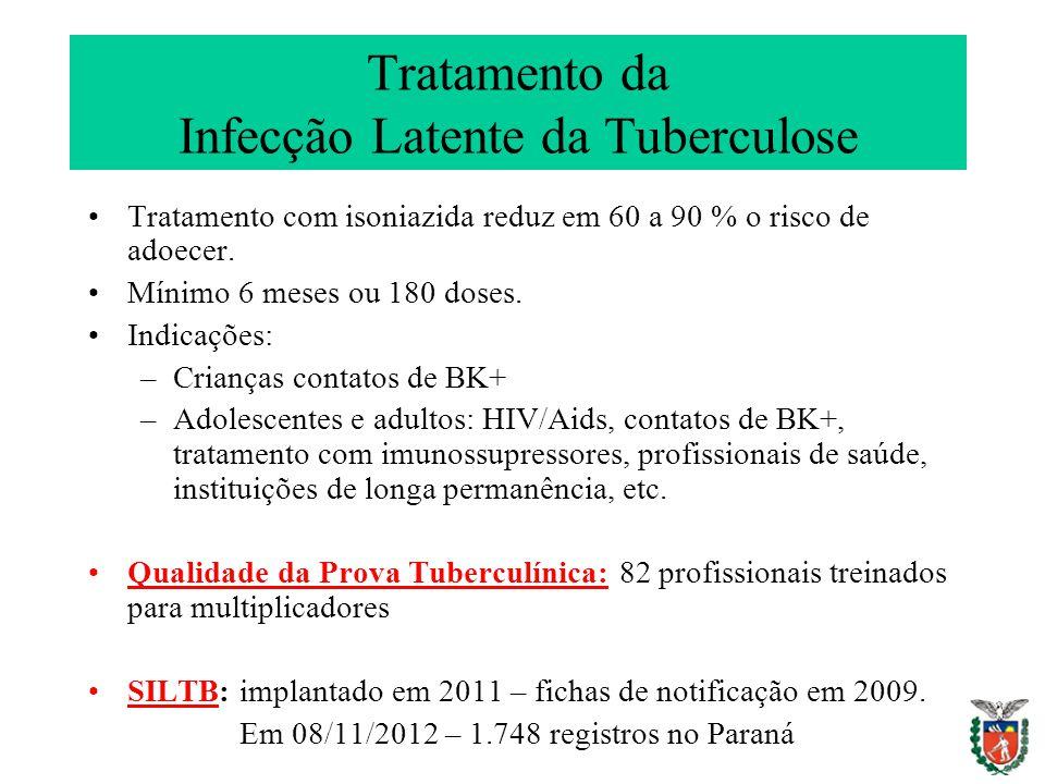 Tratamento da Infecção Latente da Tuberculose