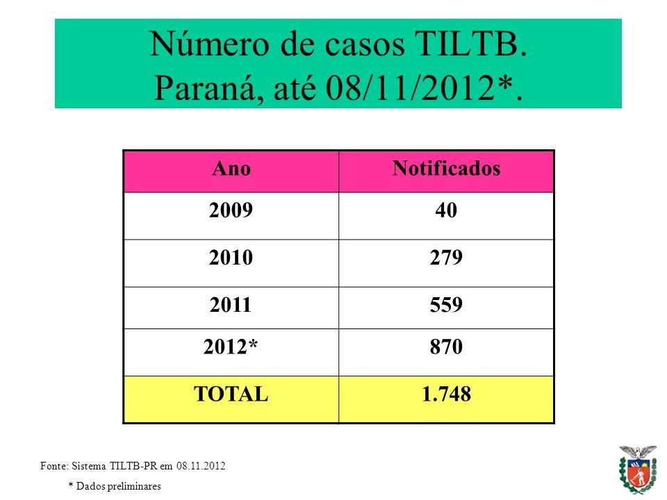 Número de casos TILTB. Paraná, até 08/11/2012*.