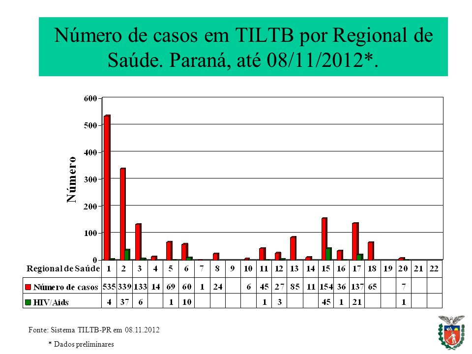 Número de casos em TILTB por Regional de Saúde. Paraná, até 08/11/2012*.