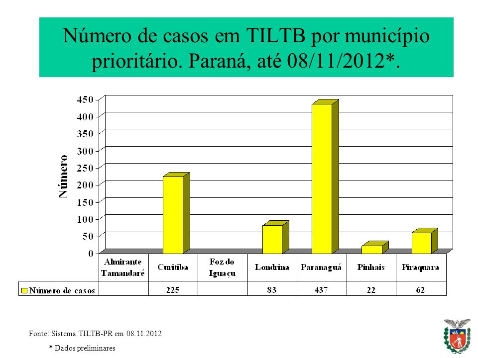 Número de casos em TILTB por município prioritário