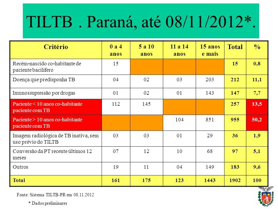 TILTB . Paraná, até 08/11/2012*. Critério Total % 0 a 4 anos