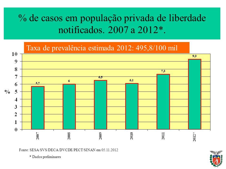 % de casos em população privada de liberdade notificados. 2007 a 2012*.