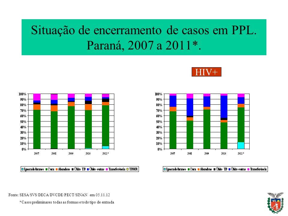 Situação de encerramento de casos em PPL. Paraná, 2007 a 2011*.