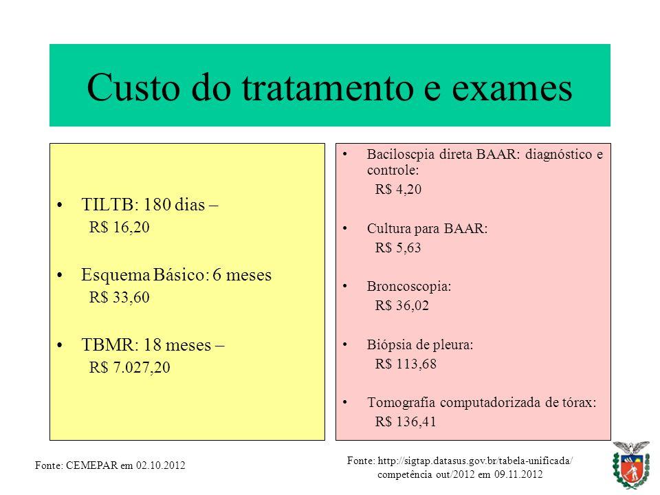 Custo do tratamento e exames